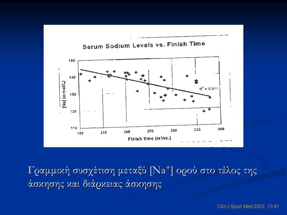 Γραμμική συσχέτιση μεταξύ [Na+] ορού στο τέλος της άσκησης και διάρκειας άσκησης